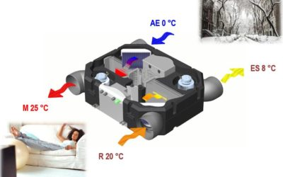 Recuperación termodinámica activa y calidad del aire interior